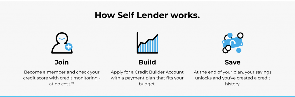 self lender reviews